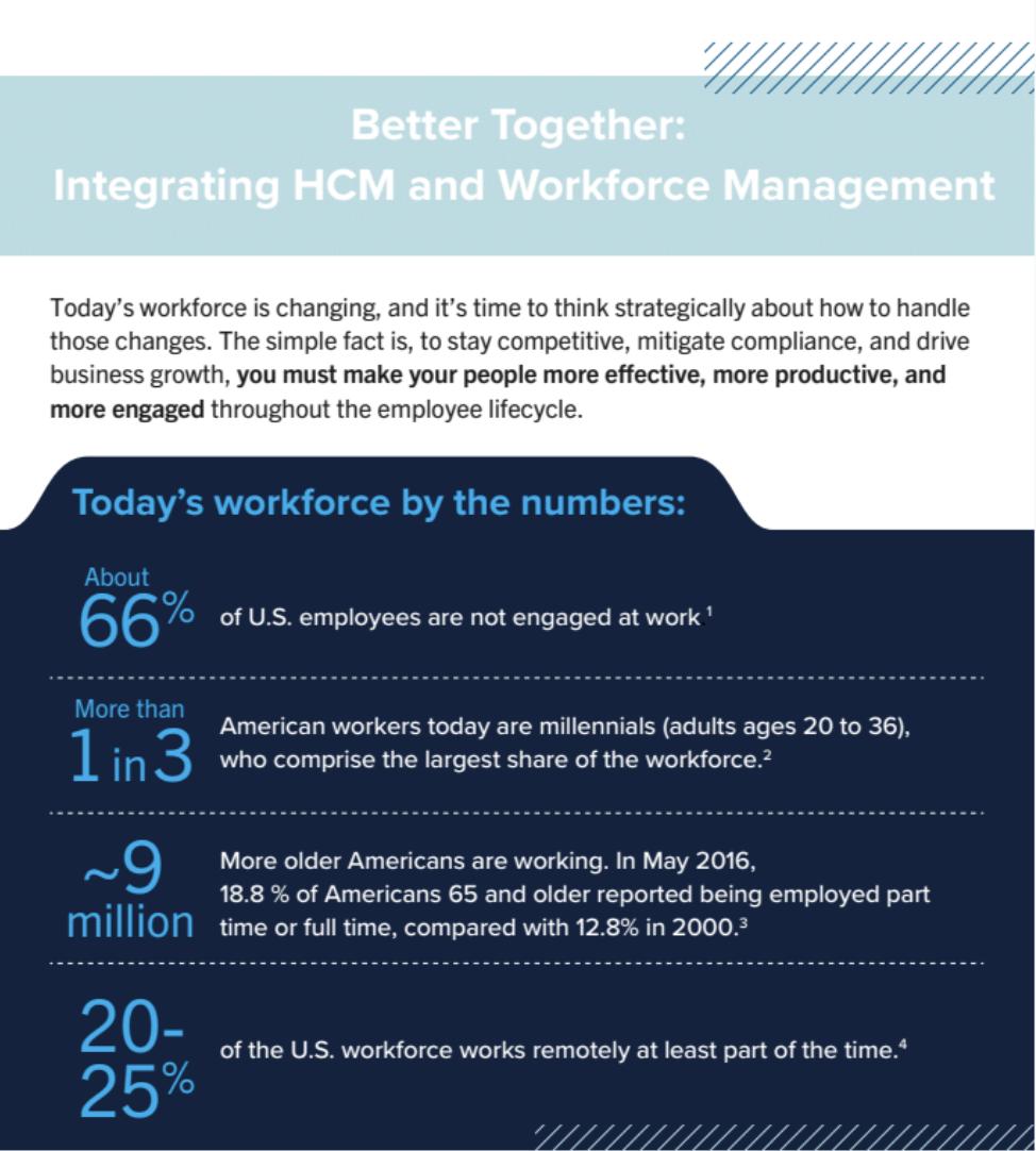 Better Together: Integrating HCM and Workforce Management